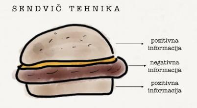 sendvič tehnika