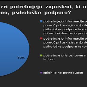Rezultati ankete: V kolikšni meri potrebujejo zaposleni, ki odhajajo na delo v tujino, psihološkopodporo?
