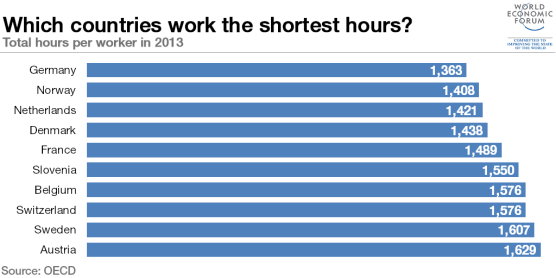 top-10-shortest-working-hours