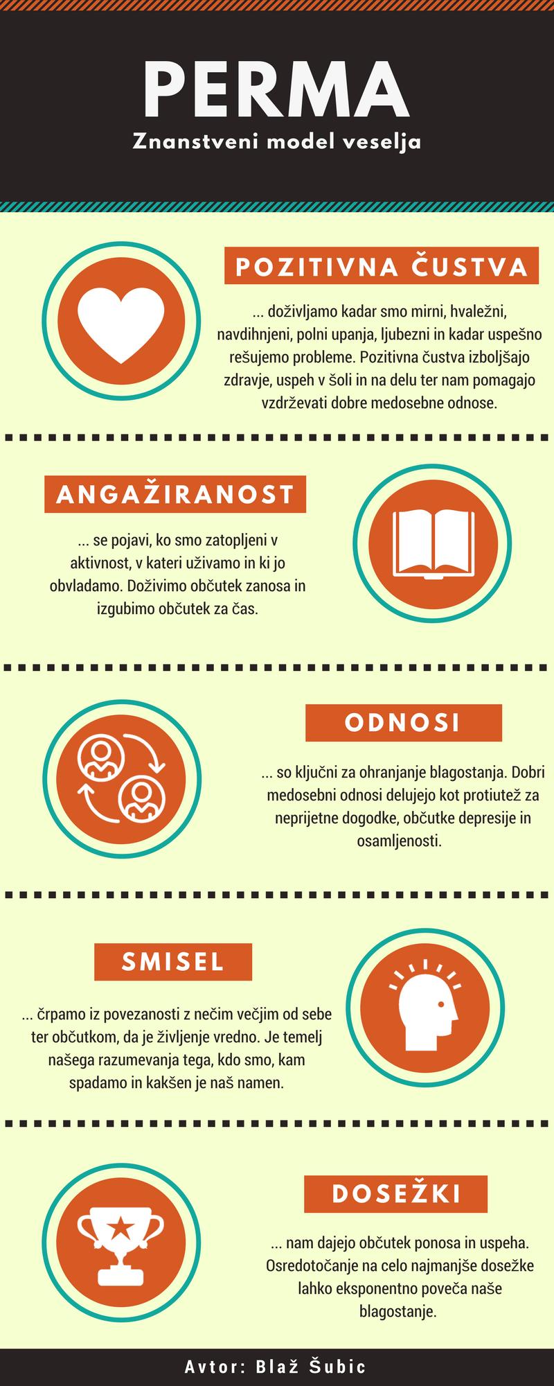 PERMA_infografika_subic