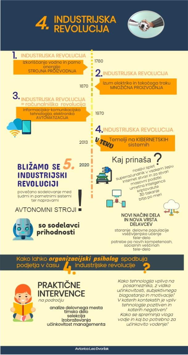Četrta IR_Infografika_Dvoršak
