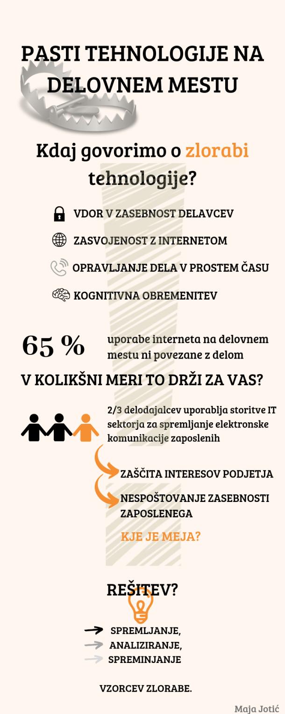 Zloraba tehnologije_infografika_Jotić.PNG