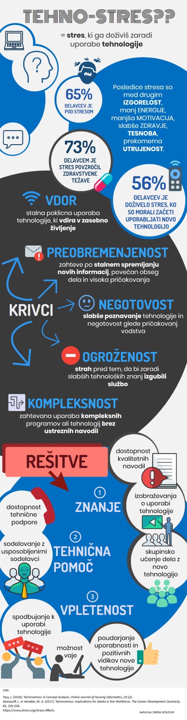 Tehnostres_Infografika_Golouh