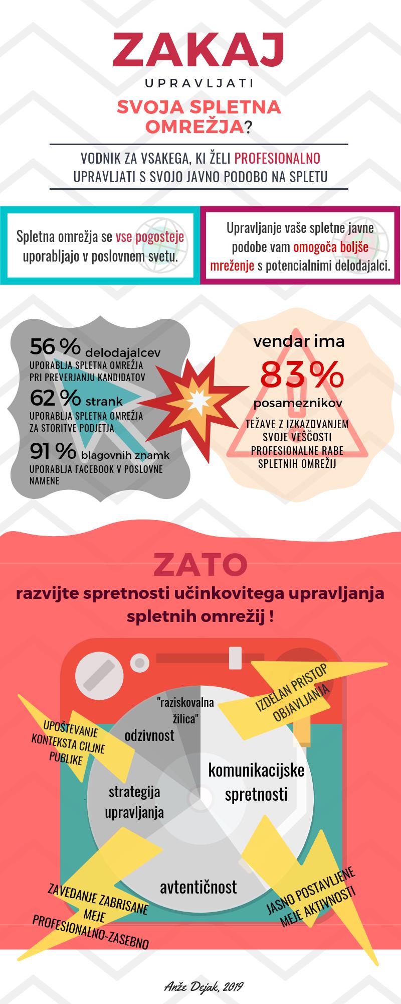 upravljanje_spletnih_omrežij_infografika_dejak