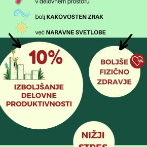 Vpliv zelenega delovnega okolja nazaposlene